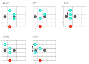 七和弦攻略|想學爵士樂嗎?晉升爵士吉他手必備的 17 組爵士吉他和弦!