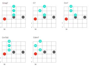 如何在歌聲之間彈伴奏:3分種理解插音與插音的練習方式