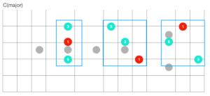 吉他和弦如何練習?介紹各種三和弦的轉位和弦,讓你吉他編曲大突破!