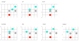 爵士樂手都超熟的爵士吉他和弦 Shell Chords!這 28 組你練熟了嗎?