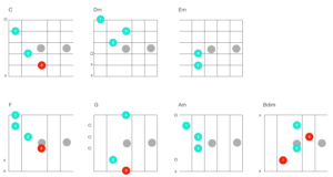 吉他手必備的基礎和弦公開!經典卡農和弦進行(三和弦、七和弦)