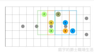 吉他伴奏怎麼彈:介紹三和弦不同轉位下的串接練習