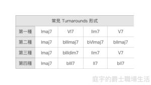 Turnarounds:爵士樂演奏最常出現的4種和弦進行公式