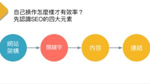 SEO入門怎麼學?SEO基本知識分享與不可不知的重要改版介紹!