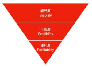 人脈變現如何做?專業商務開發人士不能不知的VCP與風險注意!